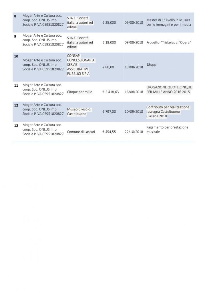 Sezione Trasparenza Moger 2